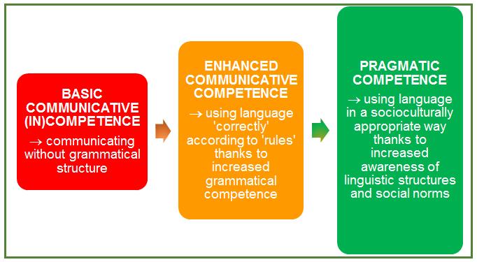Pragmatic-Competence1