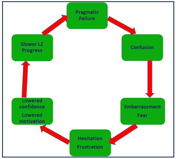 Pragmatic-Competence2